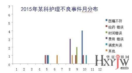 选取表2中 6月 和 7月科室存在问题类别例数的差值,制作图3.分析图